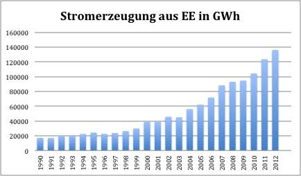 Entwicklung erneuerbare energien deutschland